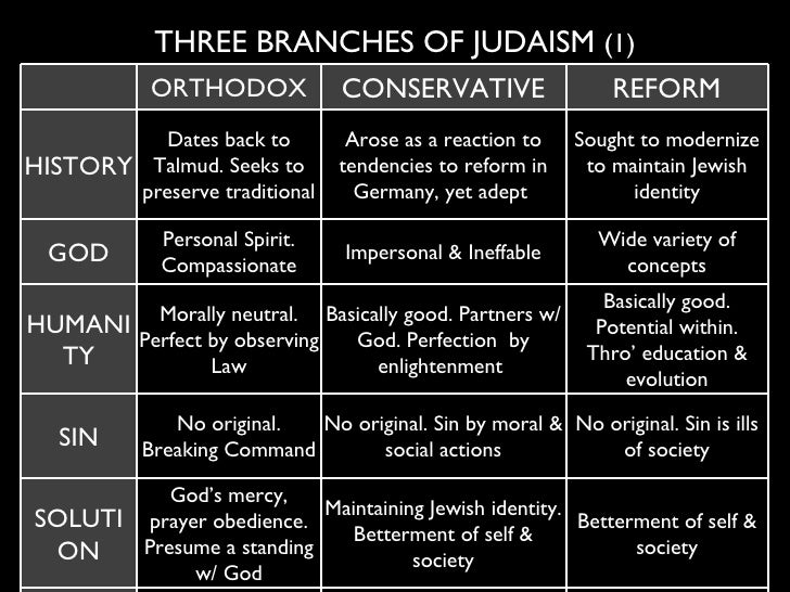 reform jew dating orthodox Ora cooper the jews are not the people of the reform hymnal classical jews oppose a faith distortion that promotes 65% intermarriage 50% divorce and a less than 1% fertility rate that's what reform hath wrought and those are real data.