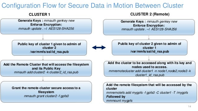 IBM Spectrum Scale Secure- Secure Data in Motion and Rest