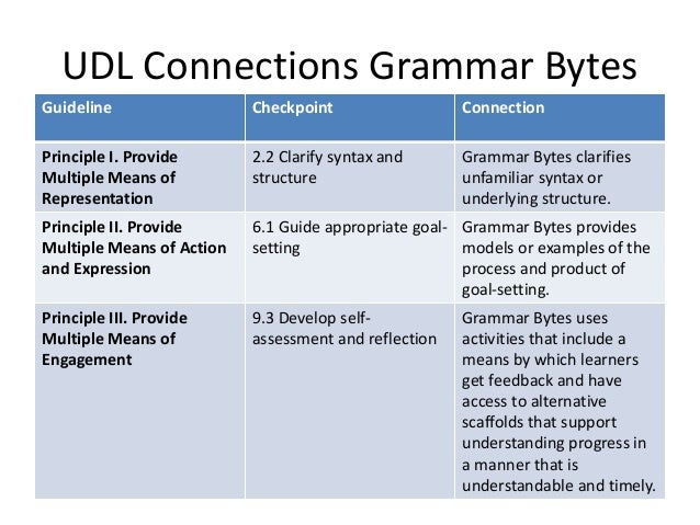 Secondary English Technology Resources