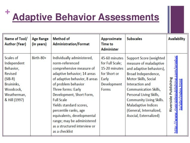 adaptive behavior The article focuses on the assessment of adaptive behavior as a variable in the  diagnosis of mental retardation in defendants charged with.