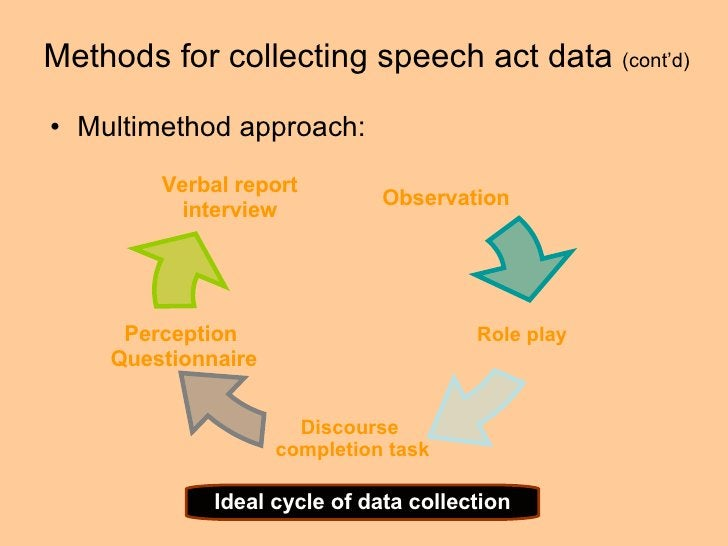 Methods for collecting speech act data  (cont'd) <ul><li>Multimethod approach:  </li></ul>Ideal cycle of data collection O...