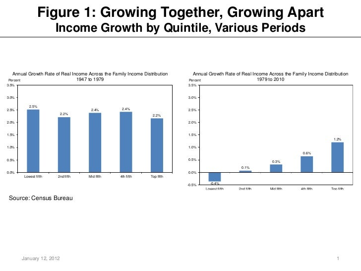 The Rise and Consequences of Inequality in the United States: charts Slide 2
