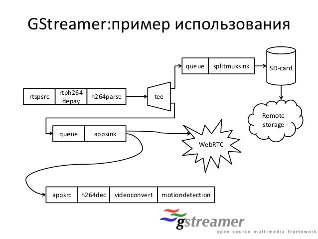 Gstreamer Rtspsrc Pipeline Example