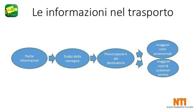 Nuovo Trasporto Italiano NTI - app2delivery Slide 2