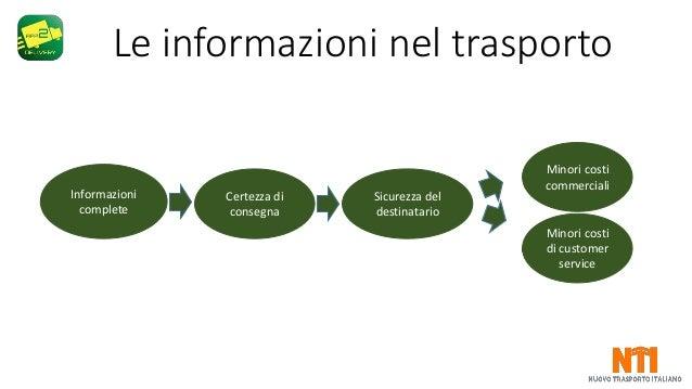 Nuovo Trasporto Italiano NTI - app2delivery Slide 3
