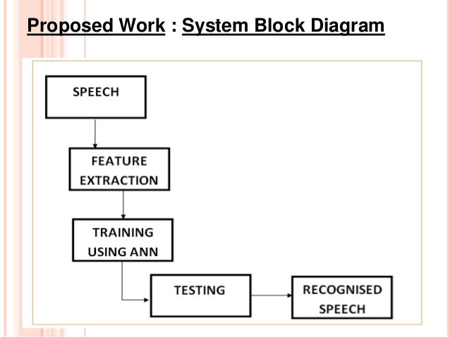 speech identification using neural networks thesis Neural networks emerged as an attractive acoustic modeling approach in asr in the late 1980s since then, neural networks have been used in many aspects of speech.