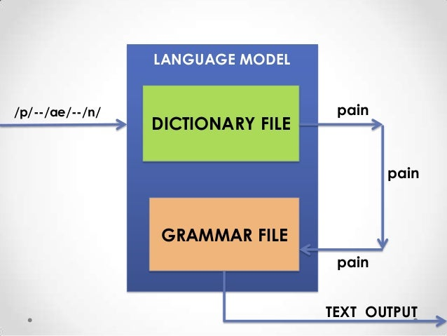 LANGUAGE MODEL /p/--/ae/--/n/  DICTIONARY FILE  pain  pain  GRAMMAR FILE pain TEXT OUTPUT