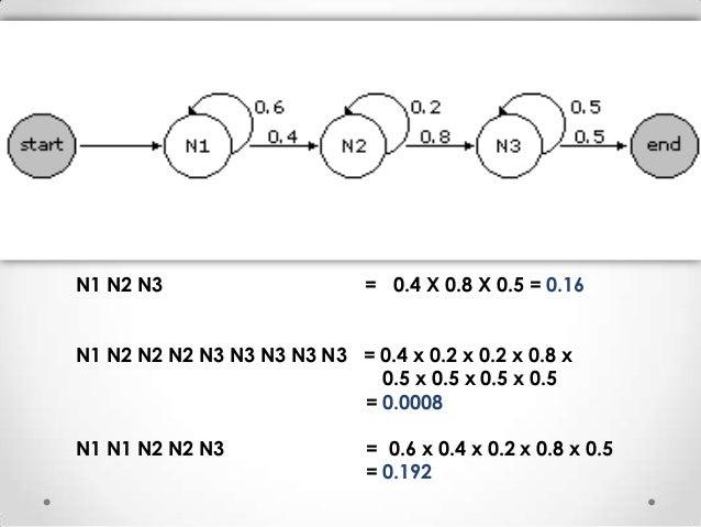 N1 N2 N3  = 0.4 X 0.8 X 0.5 = 0.16  N1 N2 N2 N2 N3 N3 N3 N3 N3 = 0.4 x 0.2 x 0.2 x 0.8 x 0.5 x 0.5 x 0.5 x 0.5 = 0.0008 N1...