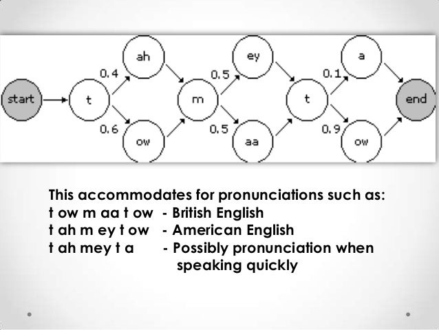 This accommodates for pronunciations such as: t ow m aa t ow - British English t ah m ey t ow - American English t ah mey ...