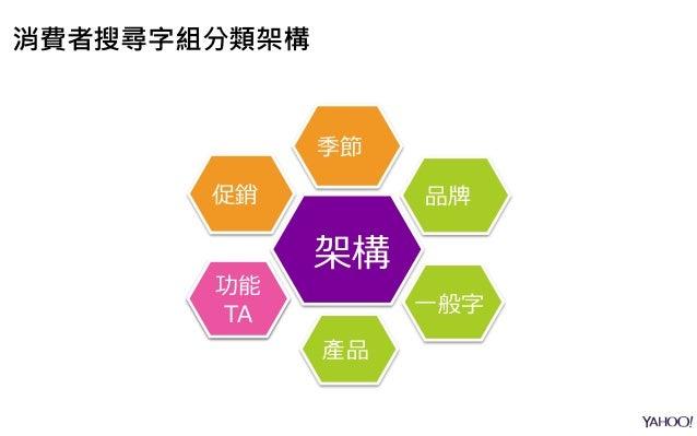 促銷 季節 消費 行為 產品 品牌 一般字 架構 功能 TA 消費者搜尋字組分類架構