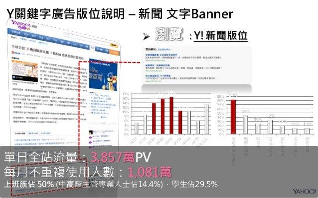 84%到達率遠遠超越其他新聞網站!! 84% 46% 25% 32% 18% 13% 13% 0% 10% 20% 30% 40% 50% 60% 70% 80% 90% Yahoo!奇摩新聞 聯合新聞網 壹蘋果 NowNews 中時電子報 M...