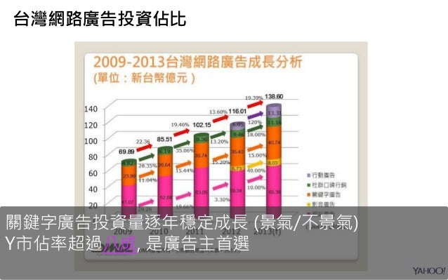 台灣網路廣告投資佔比 關鍵字廣告投資量逐年穩定成長 (景氣/不景氣) Y市佔率超過八成, 是廣告主首選