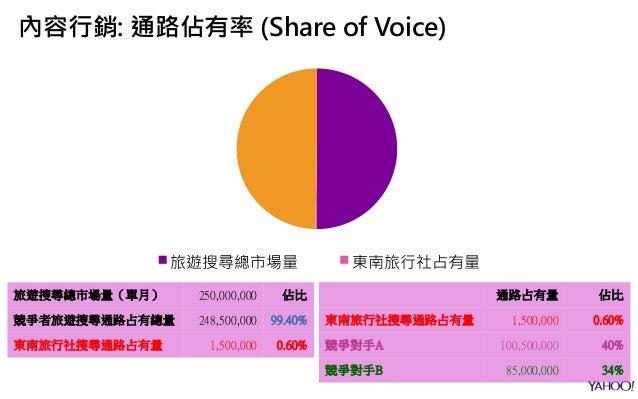 內容行銷: 通路佔有率 (Share of Voice) 旅遊搜尋總市場量 東南旅行社占有量 旅遊搜尋總市場量(單月) 250,000,000 佔比 競爭者旅遊搜尋通路占有總量 248,500,000 99.40% 東南旅行社搜尋通路占有量 1...