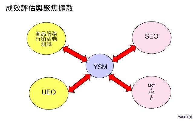 YSM 商品服務 行銷活動 測試 UEO SEO MKT + PM + IT 成效評估與聚焦擴散