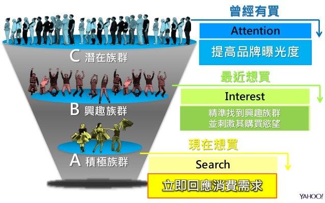 C 潛在族群 B 興趣族群 A 積極族群 現在想買 Search 正在搜尋個人需求 或產品相關資訊 最近想買 Interest 最近瀏覽過、搜尋、觀看商品 相關資訊 曾經有買 Attention 符合條件的目標族群 立即回應消費需求 精準找到興...