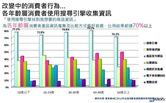 資料來源: 資策會MIC2012年台灣消費者網路購物使用媒體行為分析 (樣本 改變中的消費者行為… 各年齡層消費者使用搜尋引擎收集資訊 「使用搜尋引擎找到我想要的商品資訊」 為各年齡層消費者產品資訊蒐集及比較方式偏好首選,比例結果都達70%以上...