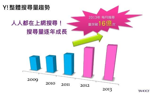 2013年 每月搜尋 量突破16億次 搜尋量逐年成長 人人都在上網搜尋! Y!整體搜尋量趨勢 2013 201220112010 2009