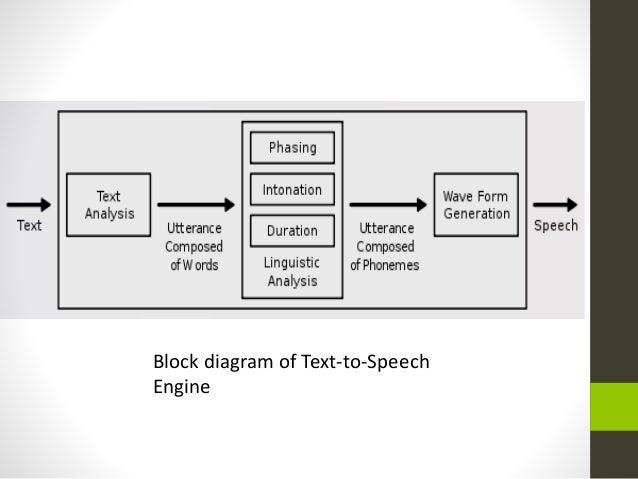 Speech synthesis technology