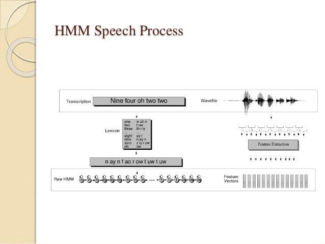 HMM Speech Process