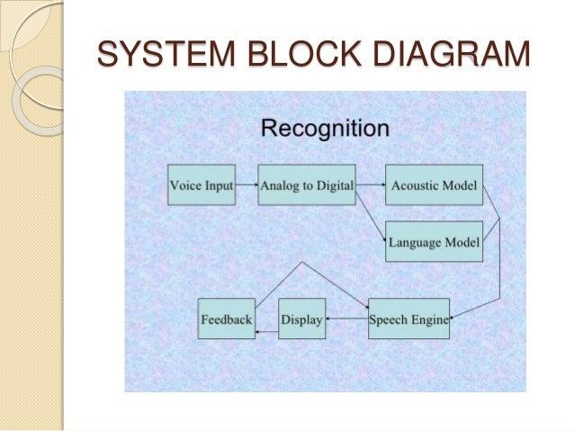 Speech to text conversion spontaneous speech 6 system block diagram ccuart Choice Image