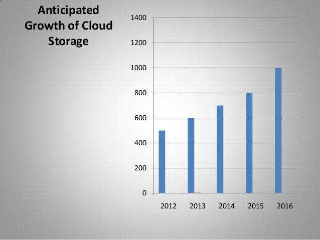 AnticipatedGrowth of CloudStorage02004006008001000120014002012 2013 2014 2015 2016