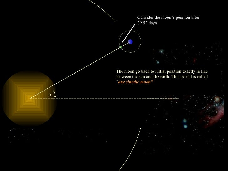 The moon position ! 26.92484 o This simulation is given to show  you  the difference between sidereal month and the sinodi...