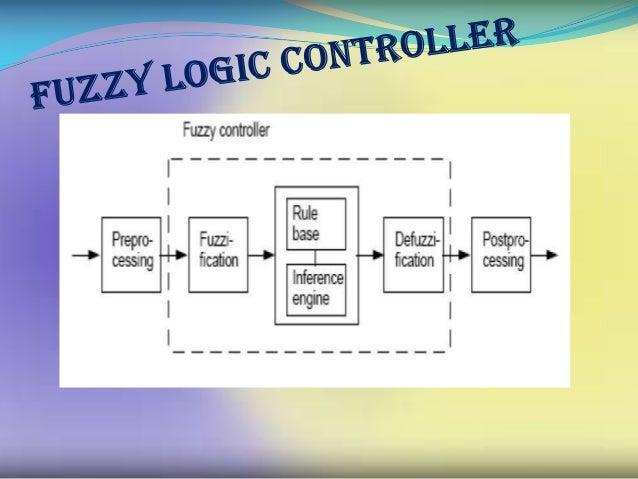 Fuzzy logic toolbox  FIS Editor  Membership Function  Rule Editor  Rule viewer