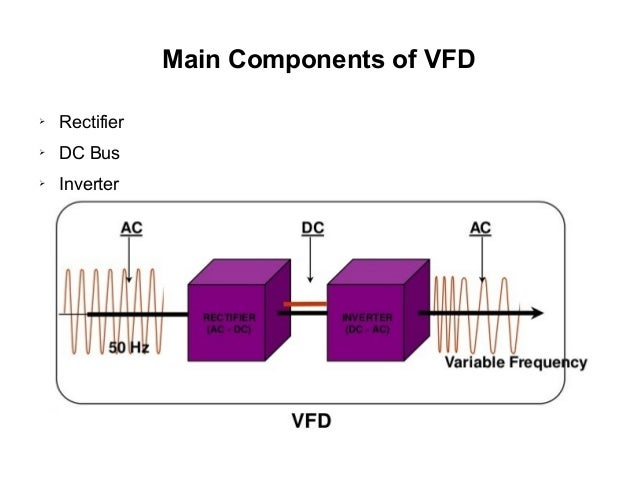 Speed control of induction motor using vf ds for Variable frequency control of induction motor