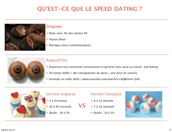 Speed Dating 18-25 Manchester
