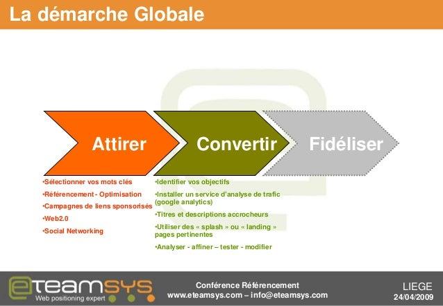 LIEGE 24/04/2009 La démarche Globale Attirer Convertir Fidéliser •Sélectionner vos mots clés •Référencement - Optimisation...