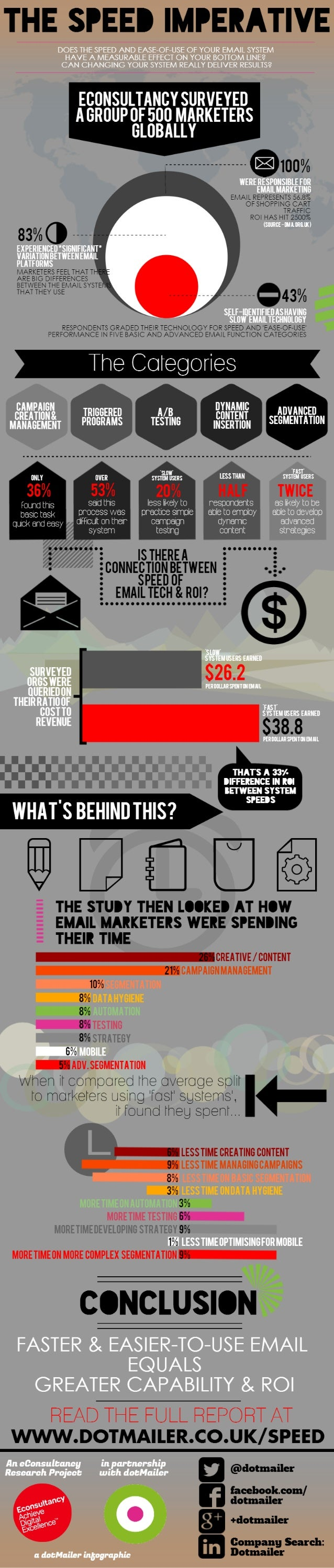INFOGRAPHIC: The Speed Imperative - How the Speed of your Email System effects your bottom line