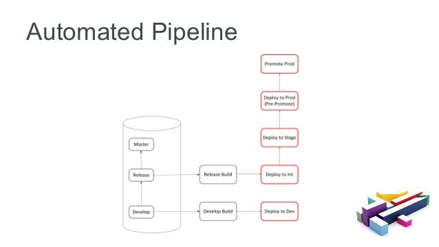 Automated Pipeline
