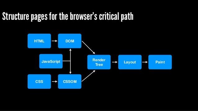HTML CSS DOM CSSOM Render!