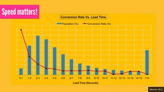 http://www.slideshare.net/cliffcrocker/velocity-ny-how-to-measure-revenue-in-milliseconds Increased conversions by 10%! ! ...
