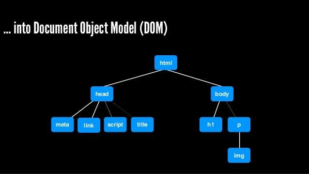 … into CSS Object Model (CSSOM) body h1 p span font-size: 16px font-size: 16px text-decoration: underline font-size: 16px ...
