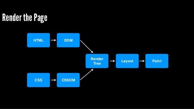 But what about JavaScript? HTML CSS DOM CSSOM Render! Tree Layout PaintJavaScript DOM CSSOM JavaScript JavaScript blocks D...