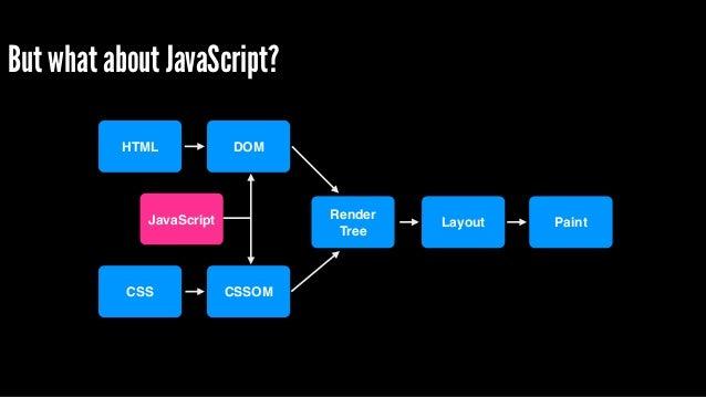 "async attribute avoids JavaScript blocking DOM construction ! <script async src=""myscript.js""></script> Widely supported -..."