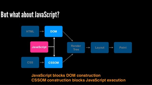 HTML CSS DOM CSSOM Render! Tree Layout PaintJavaScript Render! Tree