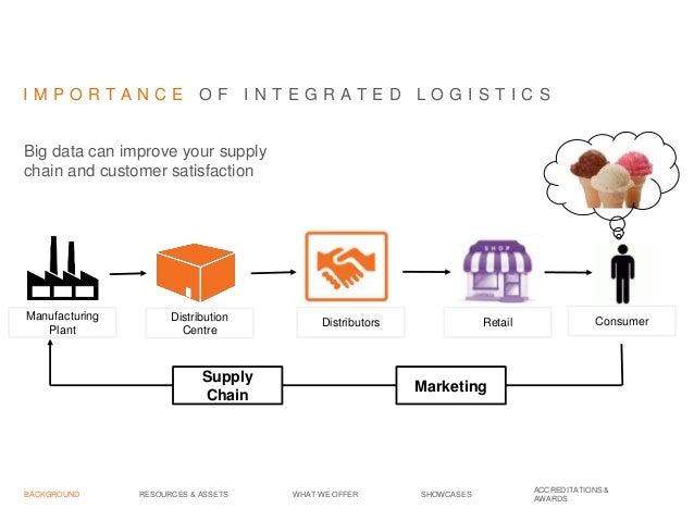 Jason Heng - Integrated Logistics and Value Added Services