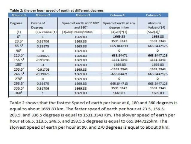 Speed of earth varies at different degree of latitudes
