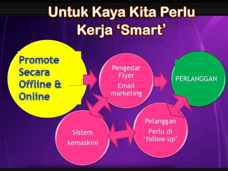 b<br />Promote<br />Secara Offline &<br />Online<br />Pengedar Flyer<br />Email marketing<br />PERLANGGAN<br />Pelanggan<b...