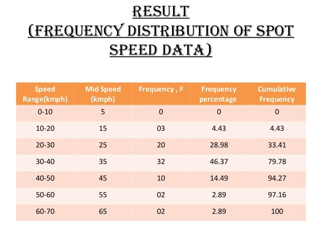 Result (FRequency distRibution oF spot speed data) Speed Range(kmph)  Mid Speed (kmph)  Frequency , F  Frequency percentag...