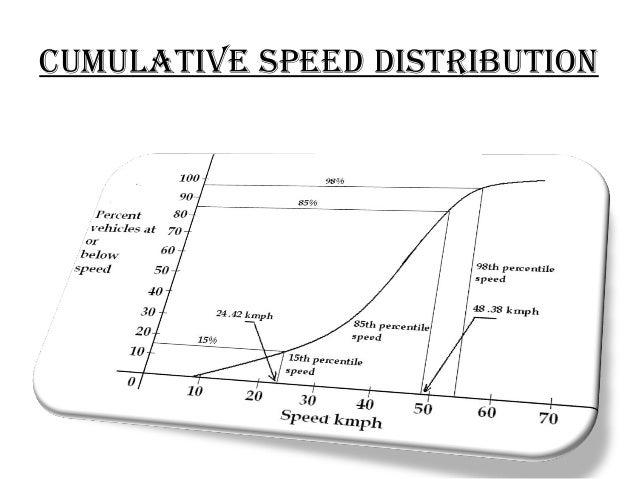 cumulative speed distRibution