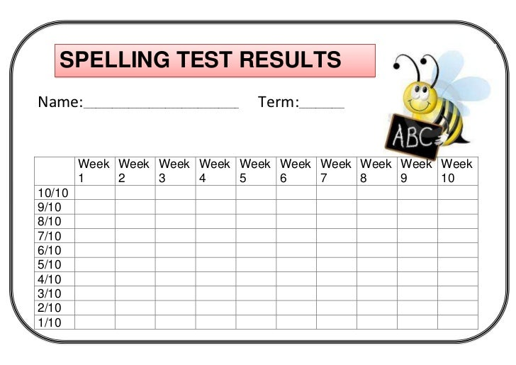 Spelling Test Results