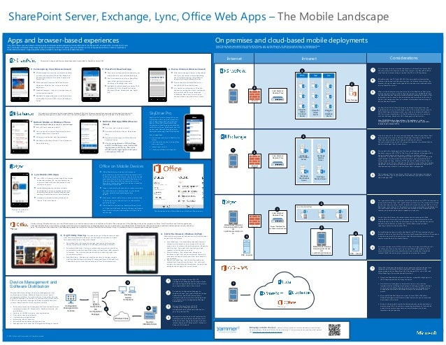 SharePoint Server, Exchange, Lync, Office Web Apps – The Mobile Landscape Apps and browser-based experiences  On premises ...