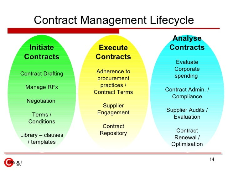 and contract management I note that many people still seem puzzled by the role of a contract manager (contract management forum) among contract managers themselves.