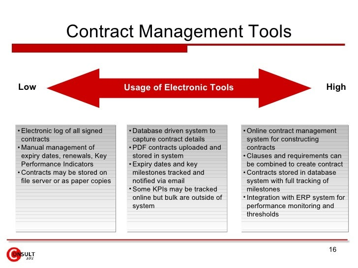 Spend  Contract Management