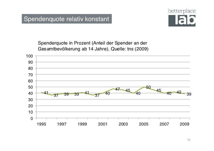 Spendenquote relativ konstant!       Spenderquote in Prozent (Anteil der Spender an der       Gesamtbevölkerung ab 14 Jahr...