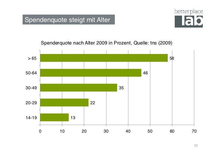 Spendenquote steigt mit Alter!          Spenderquote nach Alter 2009 in Prozent, Quelle: tns (2009)! > 65!                ...