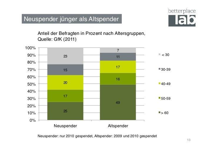 Neuspender jünger als Altspender!        Anteil der Befragten in Prozent nach Altersgruppen,        Quelle: GfK (2011)100%...